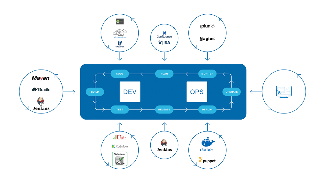DevOps-Process-Flow