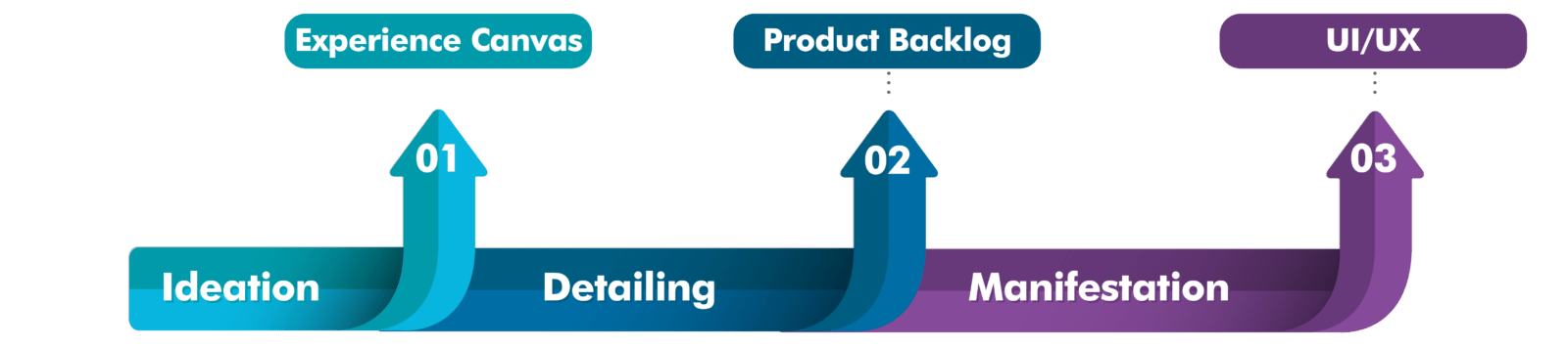 Vital Steps in Tech Product Definition
